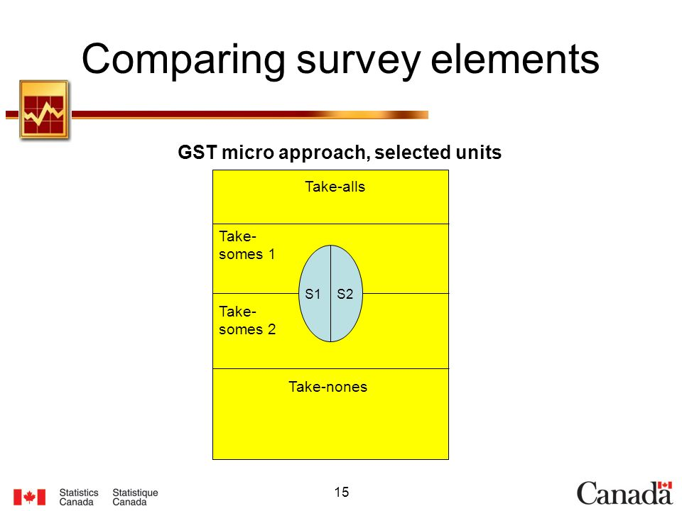 15 Comparing survey elements GST micro approach, selected units Take- somes 1 Take- somes 2 Take-nones Take-alls S1S2