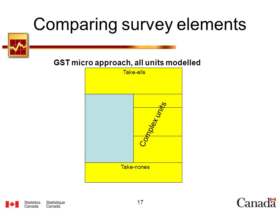 17 Comparing survey elements GST micro approach, all units modelled Take-alls Take-nones Simples Complex units