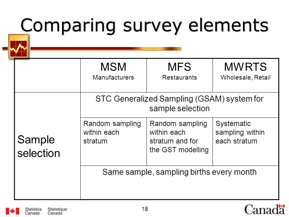 18 Comparing survey elements MSM Manufacturers MFS Restaurants MWRTS Wholesale, Retail Sample selection STC Generalized Sampling (GSAM) system for sample selection Random sampling within each stratum Random sampling within each stratum and for the GST modelling Systematic sampling within each stratum Same sample, sampling births every month