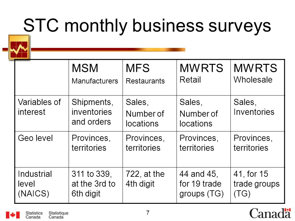 7 STC monthly business surveys MSM Manufacturers MFS Restaurants MWRTS Retail MWRTS Wholesale Variables of interest Shipments, inventories and orders
