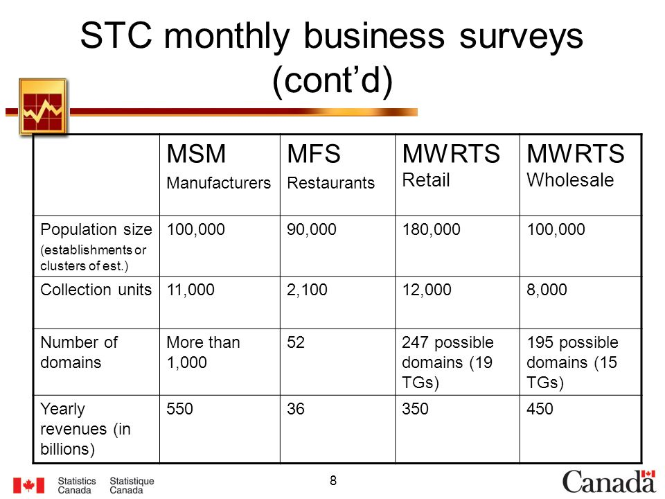 8 STC monthly business surveys (contd) MSM Manufacturers MFS Restaurants MWRTS Retail MWRTS Wholesale Population size (establishments or clusters of est.) 100,00090,000180,000100,000 Collection units11,0002,10012,0008,000 Number of domains More than 1,000 52247 possible domains (19 TGs) 195 possible domains (15 TGs) Yearly revenues (in billions) 55036350450