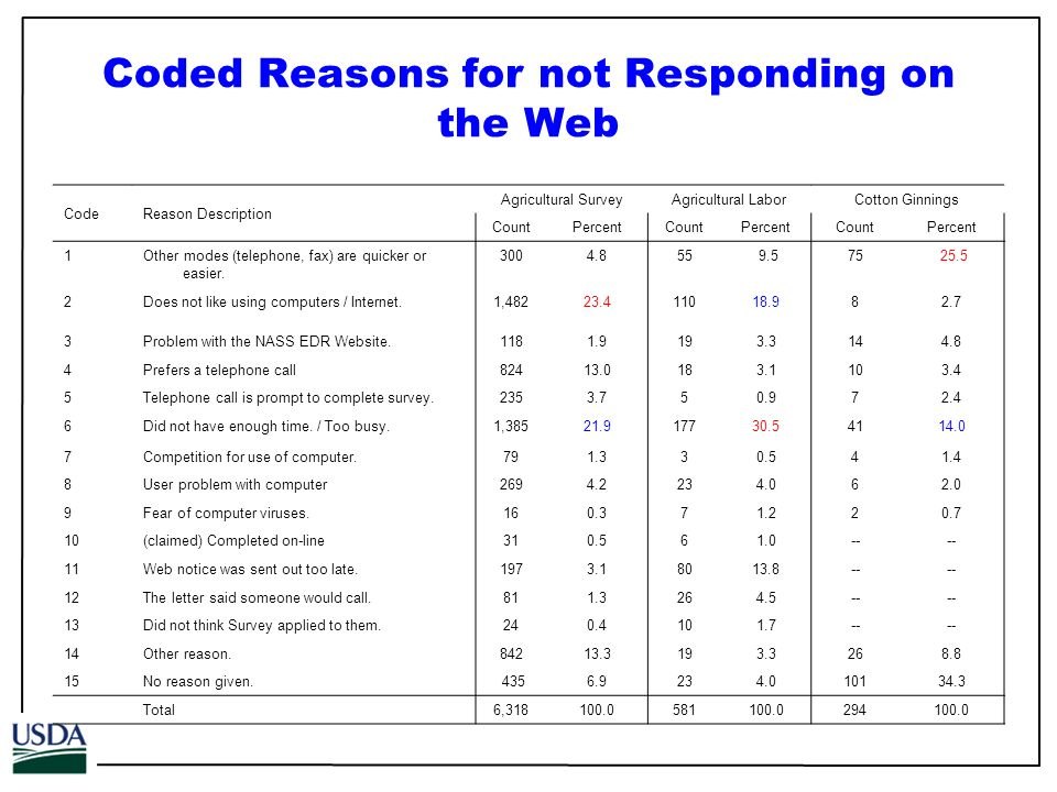 Coded Reasons for not Responding on the Web CodeReason Description Agricultural Survey Agricultural Labor Cotton Ginnings CountPercentCountPercentCountPercent 1Other modes (telephone, fax) are quicker or easier.