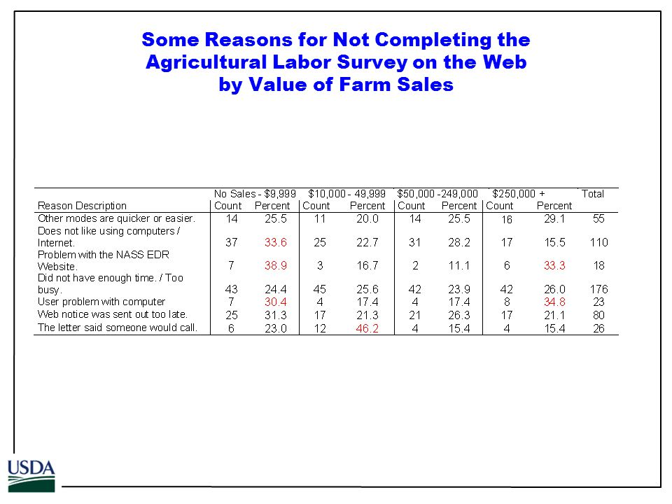 Some Reasons for Not Completing the Agricultural Labor Survey on the Web by Value of Farm Sales