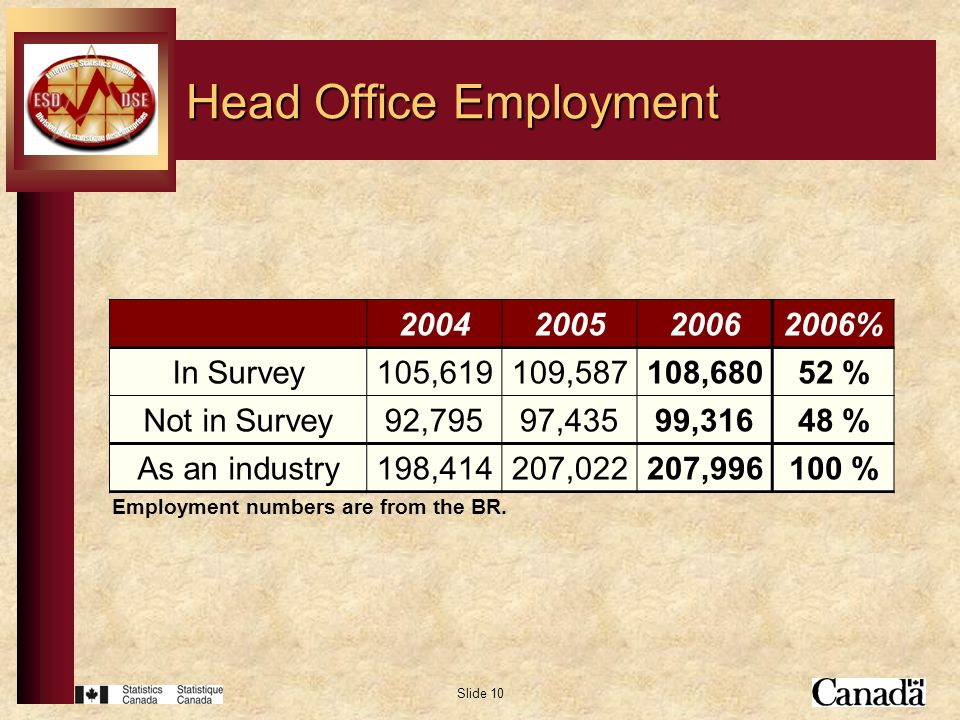 Slide 10 Head Office Employment Employment numbers are from the BR. 2004200520062006% In Survey105,619109,587108,68052 % Not in Survey92,79597,43599,3
