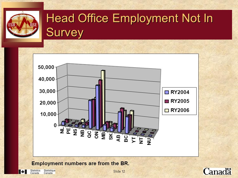 Slide 12 Head Office Employment Not In Survey Employment numbers are from the BR.
