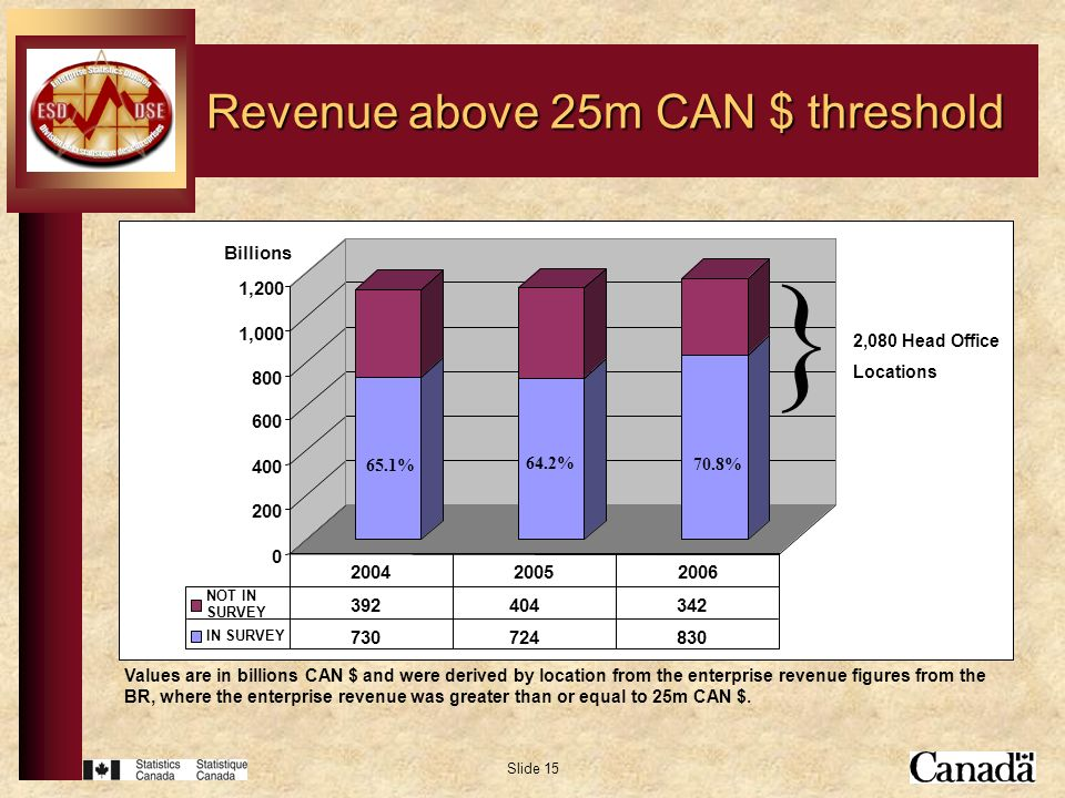 Slide 15 Revenue above 25m CAN $ threshold Values are in billions CAN $ and were derived by location from the enterprise revenue figures from the BR,