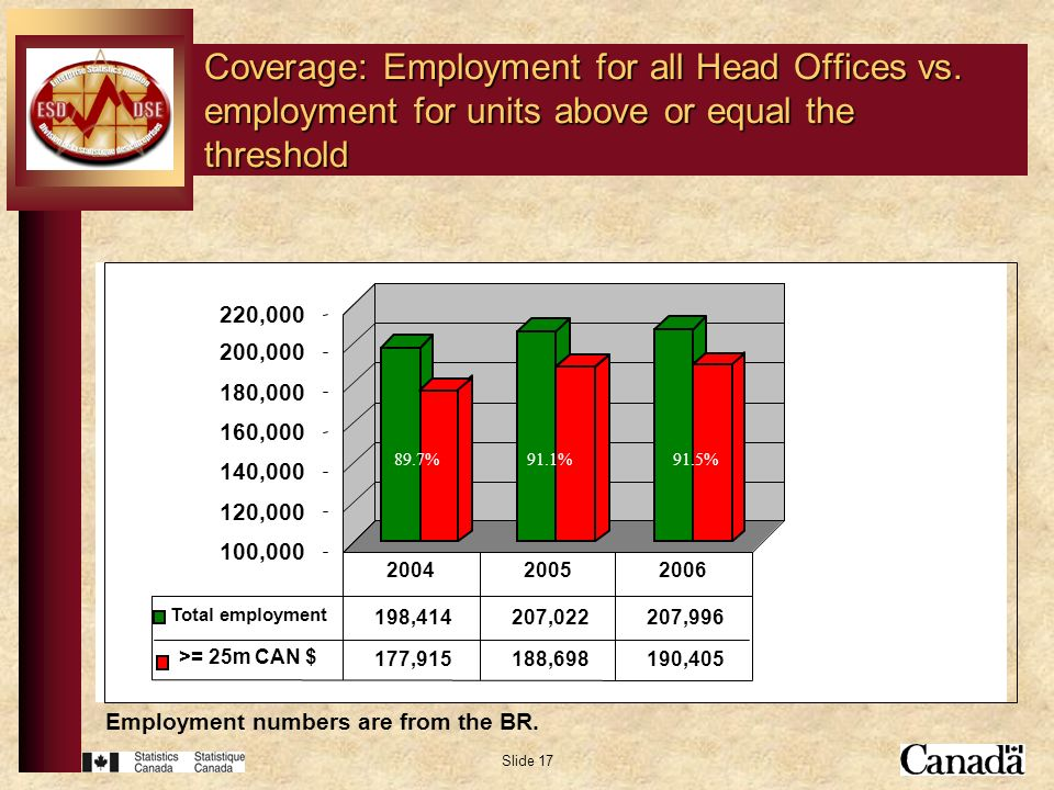 Slide 17 Coverage: Employment for all Head Offices vs. employment for units above or equal the threshold 100,000 120,000 140,000 160,000 180,000 200,0