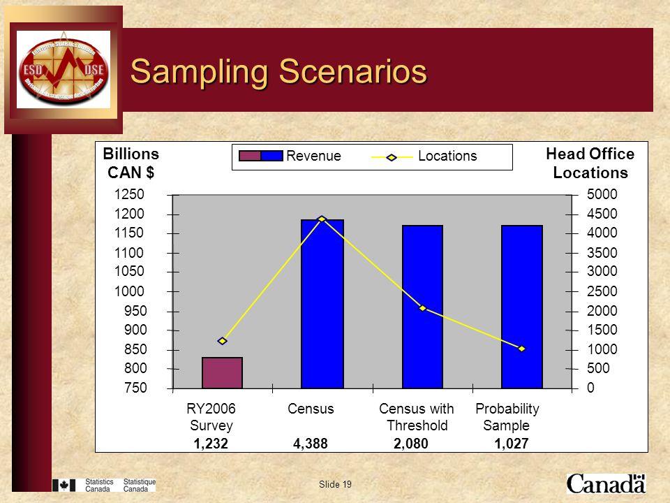 Slide 19 Sampling Scenarios Billions $CDN 63.5% Approx 98.8% 750 800 850 900 950 1000 1050 1100 1150 1200 1250 RY2006 Survey CensusCensus with Thresho