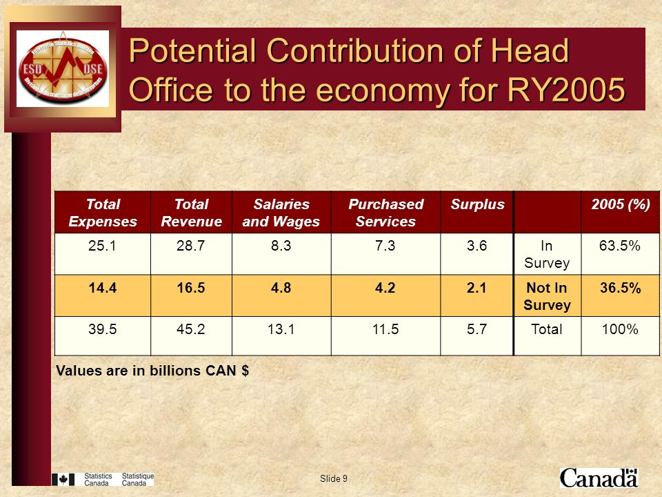 Slide 9 Potential Contribution of Head Office to the economy for RY2005 Total Expenses Total Revenue Salaries and Wages Purchased Services Surplus2005