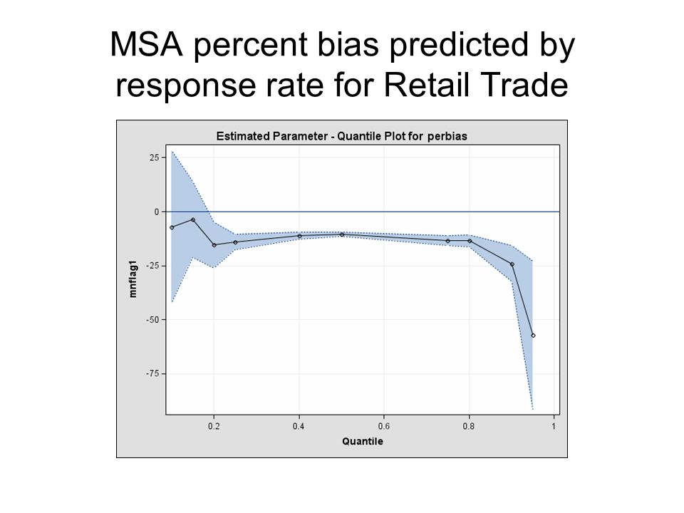 MSA percent bias predicted by response rate for Retail Trade