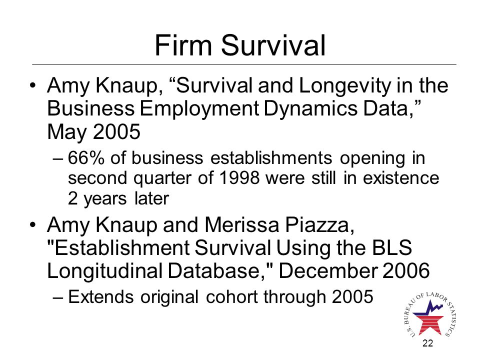 22 Firm Survival Amy Knaup, Survival and Longevity in the Business Employment Dynamics Data, May 2005 –66% of business establishments opening in second quarter of 1998 were still in existence 2 years later Amy Knaup and Merissa Piazza, Establishment Survival Using the BLS Longitudinal Database, December 2006 –Extends original cohort through 2005