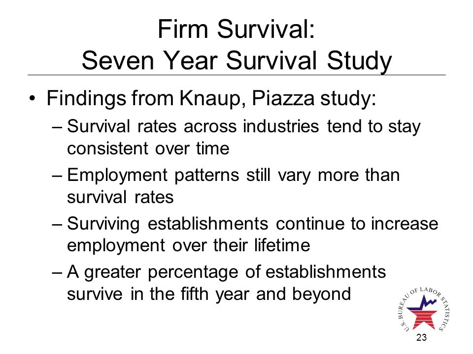 23 Firm Survival: Seven Year Survival Study Findings from Knaup, Piazza study: –Survival rates across industries tend to stay consistent over time –Employment patterns still vary more than survival rates –Surviving establishments continue to increase employment over their lifetime –A greater percentage of establishments survive in the fifth year and beyond