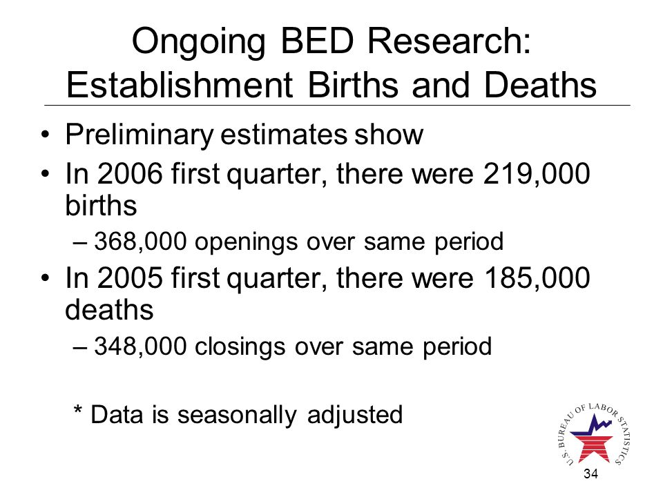 34 Ongoing BED Research: Establishment Births and Deaths Preliminary estimates show In 2006 first quarter, there were 219,000 births –368,000 openings over same period In 2005 first quarter, there were 185,000 deaths –348,000 closings over same period * Data is seasonally adjusted