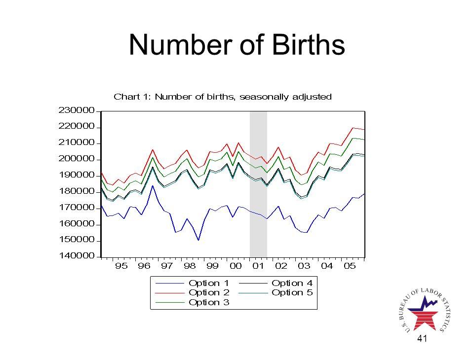 41 Number of Births