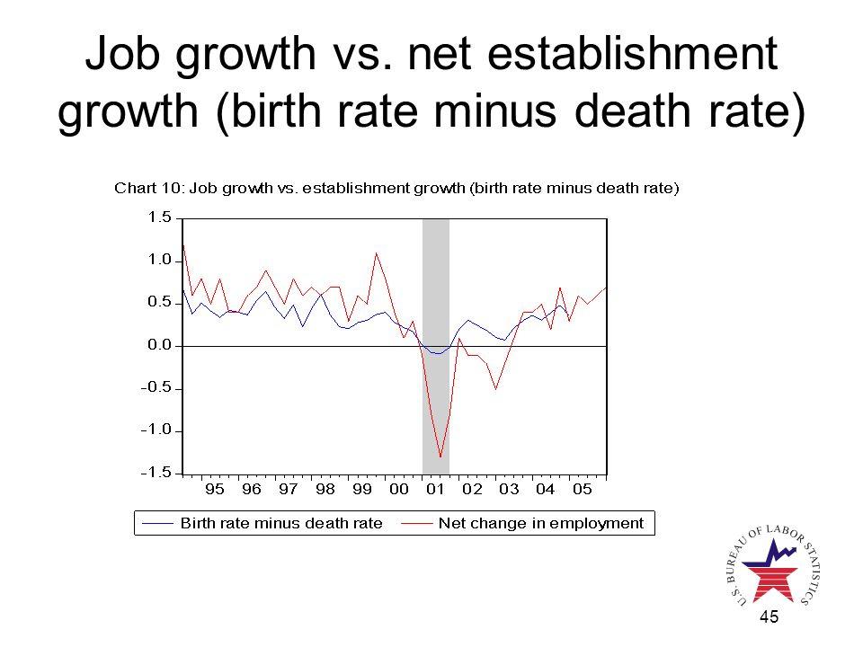 45 Job growth vs. net establishment growth (birth rate minus death rate)