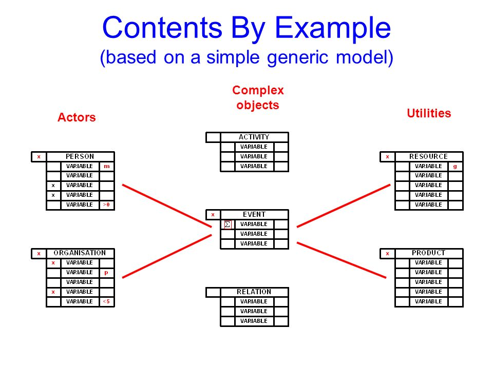 Contents By Example (based on a simple generic model) Actors Utilities Complex objects