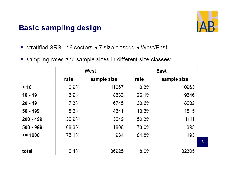 3 Basic sampling design stratified SRS; 16 sectors 7 size classes West/East sampling rates and sample sizes in different size classes: WestEast ratesample sizeratesample size < 100.9%110673.3%10963 10 - 195.9%853326.1%9546 20 - 497.3%674533.6%8282 50 - 1998.6%454113.3%1815 200 - 49932.9%324950.3%1111 500 - 99968.3%180673.0%395 >= 100075.1%98484.8%193 total2.4%369258.0%32305