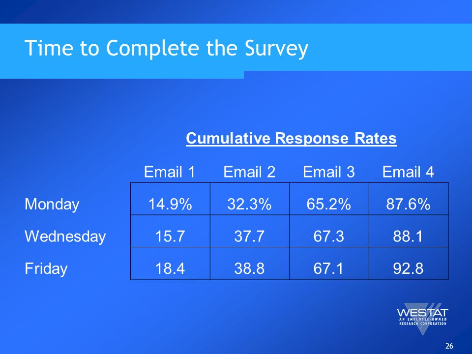 26 Time to Complete the Survey Email 1Email 2Email 3Email 4 Monday14.9%32.3%65.2%87.6% Wednesday15.737.767.388.1 Friday18.438.867.192.8 Cumulative Res