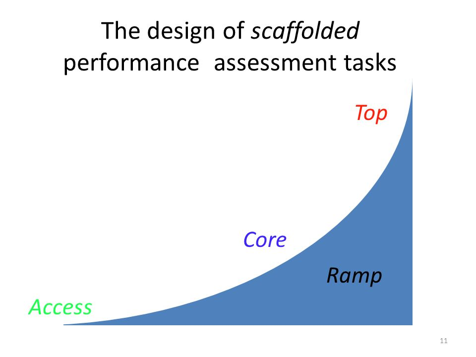 The design of scaffolded performance assessment tasks Core Ramp Access Top Core 11