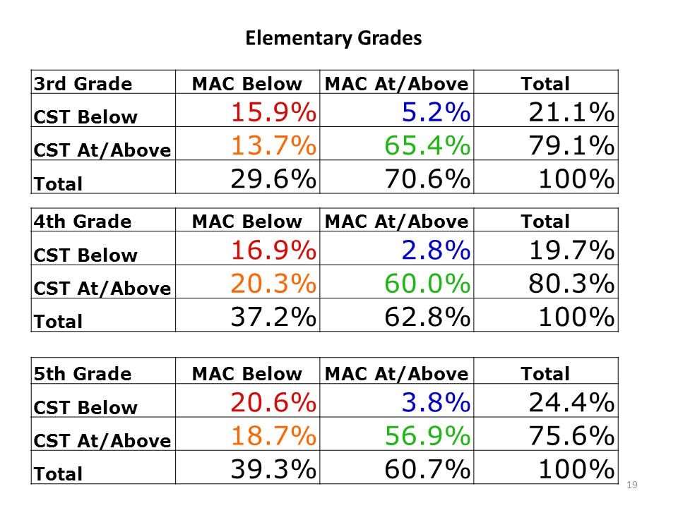 3rd GradeMAC BelowMAC At/AboveTotal CST Below 15.9%5.2%21.1% CST At/Above 13.7%65.4%79.1% Total 29.6%70.6%100% 4th GradeMAC BelowMAC At/AboveTotal CST Below 16.9%2.8%19.7% CST At/Above 20.3%60.0%80.3% Total 37.2%62.8%100% 5th GradeMAC BelowMAC At/AboveTotal CST Below 20.6%3.8%24.4% CST At/Above 18.7%56.9%75.6% Total 39.3%60.7%100% Elementary Grades 19