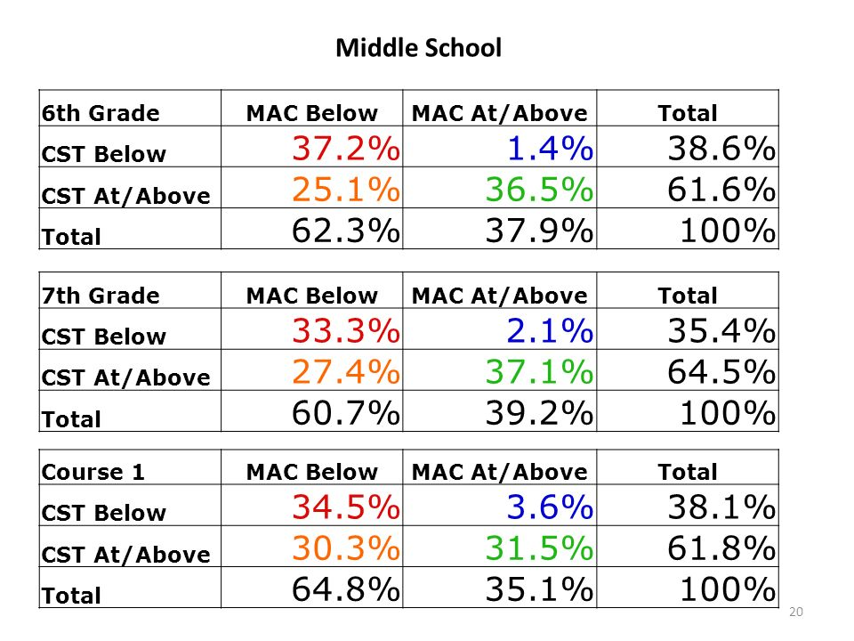 Middle School 6th GradeMAC BelowMAC At/AboveTotal CST Below 37.2%1.4%38.6% CST At/Above 25.1%36.5%61.6% Total 62.3%37.9%100% 7th GradeMAC BelowMAC At/AboveTotal CST Below 33.3%2.1%35.4% CST At/Above 27.4%37.1%64.5% Total 60.7%39.2%100% Course 1MAC BelowMAC At/AboveTotal CST Below 34.5%3.6%38.1% CST At/Above 30.3%31.5%61.8% Total 64.8%35.1%100% 20