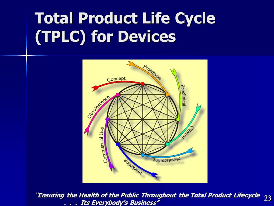 23 Total Product Life Cycle (TPLC) for Devices Ensuring the Health of the Public Throughout the Total Product Lifecycle...