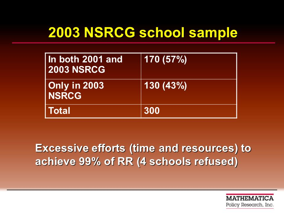 2003 NSRCG school sample In both 2001 and 2003 NSRCG 170 (57%) Only in 2003 NSRCG 130 (43%) Total300 Excessive efforts (time and resources) to achieve