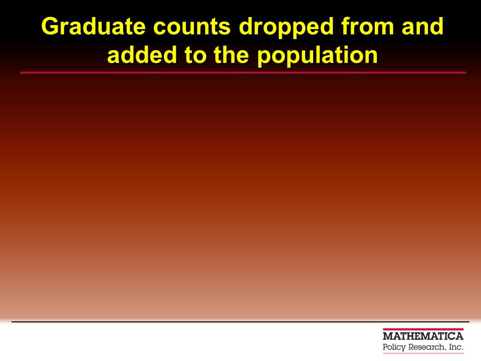 Graduate counts dropped from and added to the population