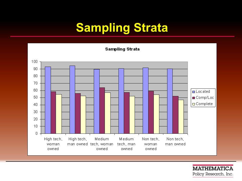 Sampling Strata