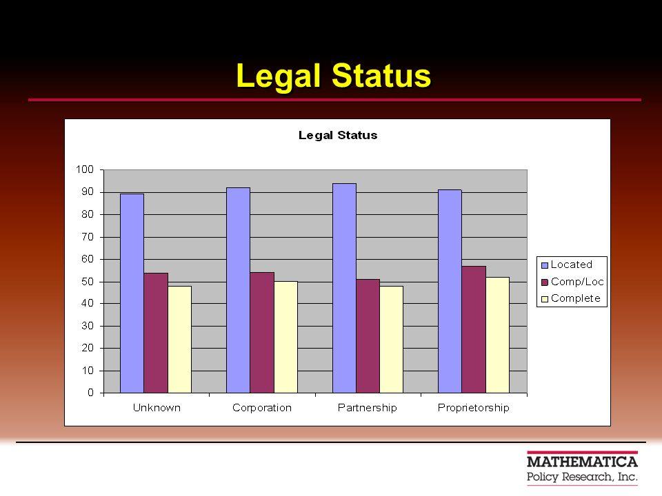 Legal Status