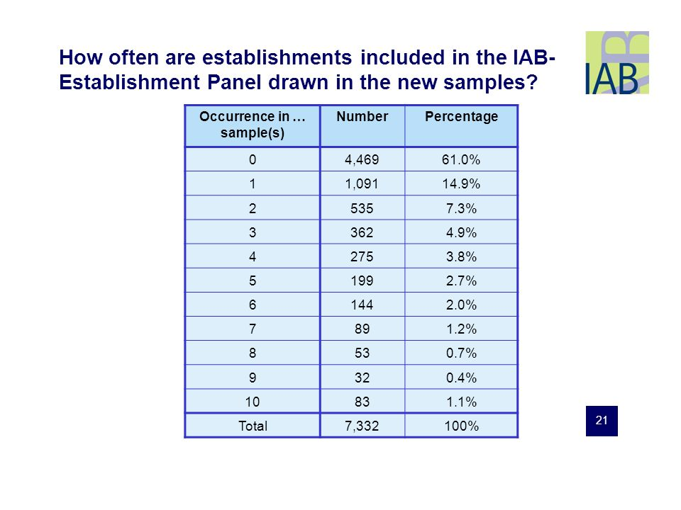 21 How often are establishments included in the IAB- Establishment Panel drawn in the new samples.