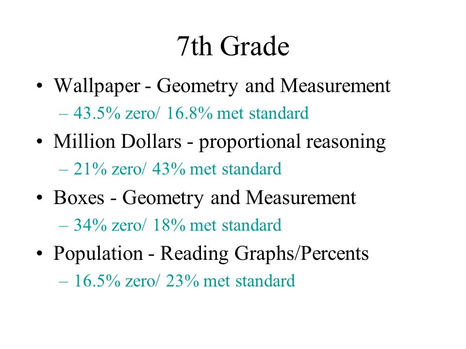 7th Grade Wallpaper - Geometry and Measurement –43.5% zero/ 16.8% met standard Million Dollars - proportional reasoning –21% zero/ 43% met standard Boxes - Geometry and Measurement –34% zero/ 18% met standard Population - Reading Graphs/Percents –16.5% zero/ 23% met standard