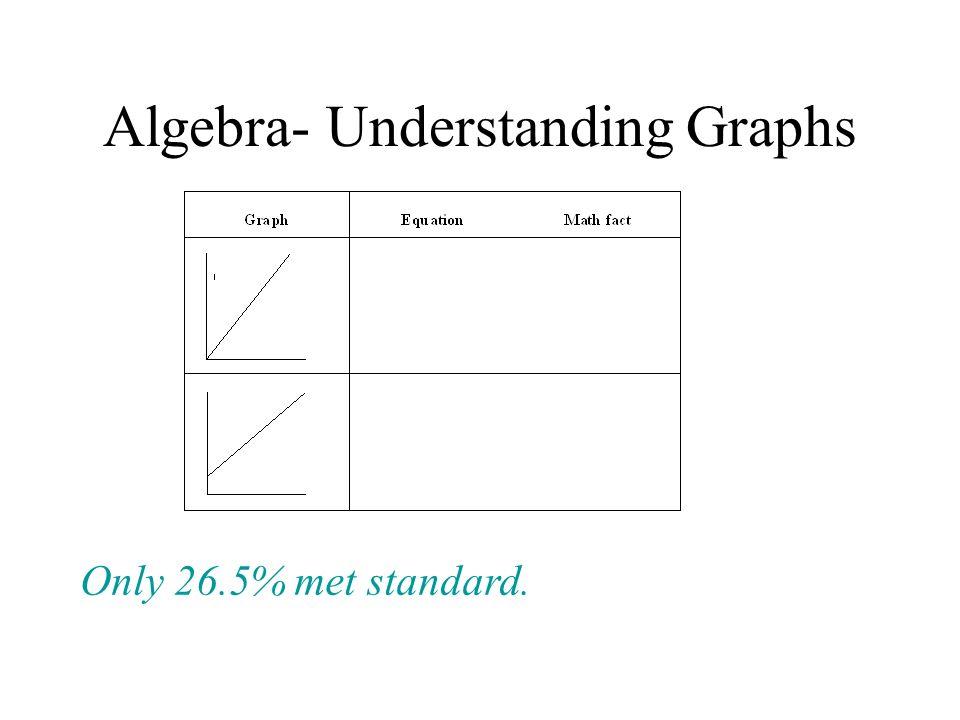 Algebra- Understanding Graphs Only 26.5% met standard.