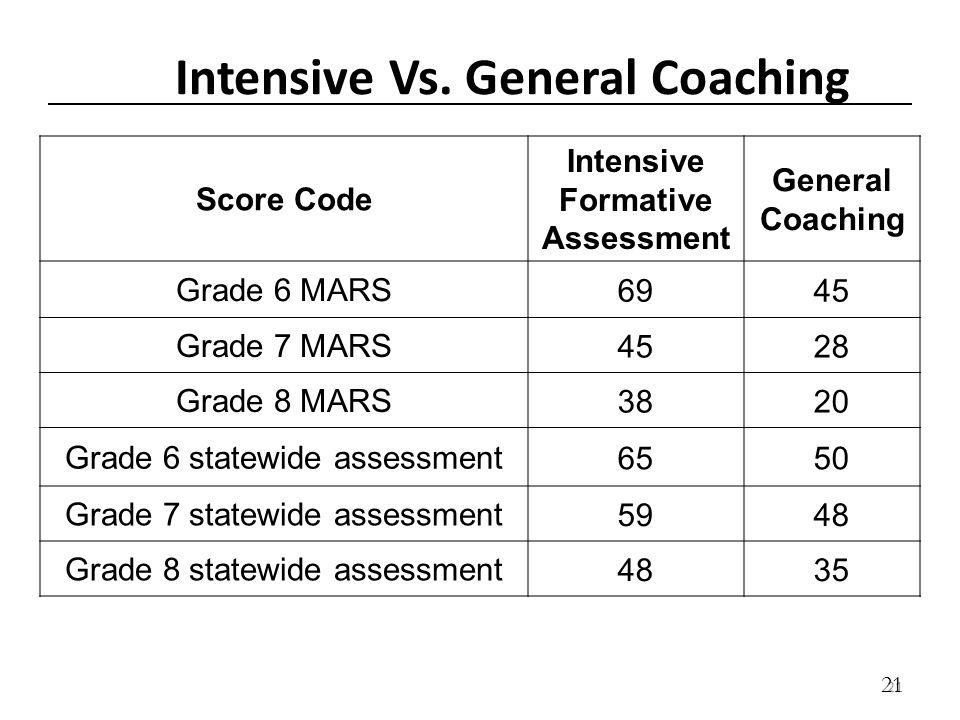 21 Intensive Vs. General Coaching Score Code Intensive Formative Assessment General Coaching Grade 6 MARS 6945 Grade 7 MARS 4528 Grade 8 MARS 3820 Gra