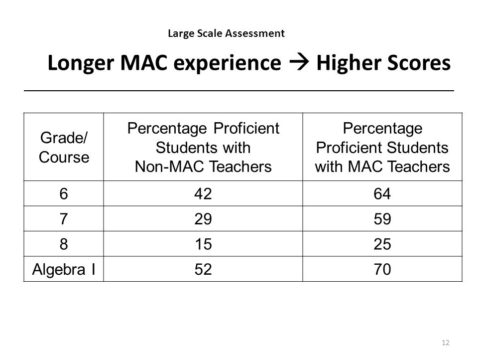Longer MAC experience Higher Scores Grade/ Course Percentage Proficient Students with Non-MAC Teachers Percentage Proficient Students with MAC Teachers 64264 72959 81525 Algebra I5270 12 Large Scale Assessment
