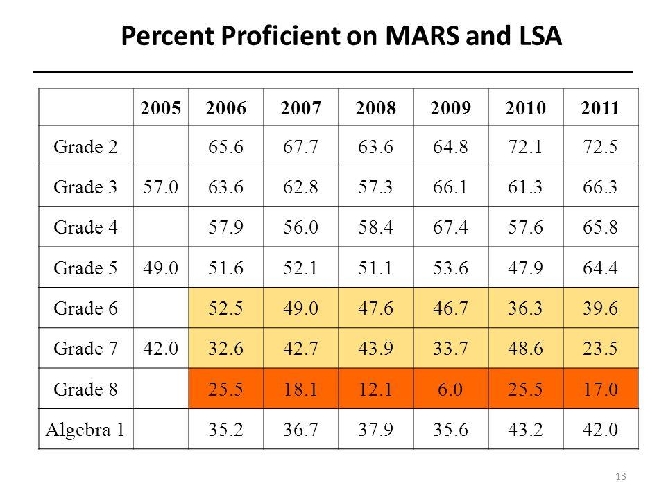 Percent Proficient on MARS and LSA 13 2005200620072008200920102011 Grade 2 65.667.763.664.872.172.5 Grade 357.063.662.857.366.161.366.3 Grade 4 57.956