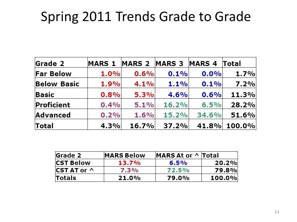 Spring 2011 Trends Grade to Grade Grade 2MARS BelowMARS At or ^Total CST Below13.7%6.5%20.2% CST AT or ^7.3%72.5%79.8% Totals21.0%79.0%100.0% Grade 2MARS 1MARS 2MARS 3MARS 4Total Far Below1.0%0.6%0.1%0.0%1.7% Below Basic1.9%4.1%1.1%0.1%7.2% Basic0.8%5.3%4.6%0.6%11.3% Proficient0.4%5.1%16.2%6.5%28.2% Advanced0.2%1.6%15.2%34.6%51.6% Total4.3%16.7%37.2%41.8%100.0% 14