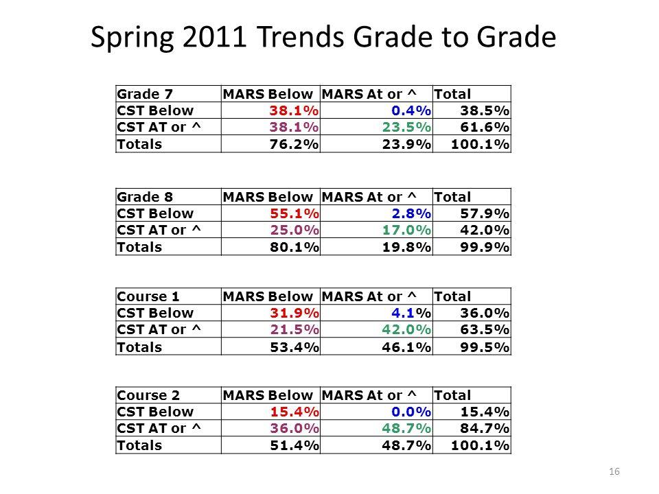 Spring 2011 Trends Grade to Grade Course 2MARS BelowMARS At or ^Total CST Below15.4%0.0%15.4% CST AT or ^36.0%48.7%84.7% Totals51.4%48.7%100.1% Course 1MARS BelowMARS At or ^Total CST Below31.9%4.1%36.0% CST AT or ^21.5%42.0%63.5% Totals53.4%46.1%99.5% Grade 8MARS BelowMARS At or ^Total CST Below55.1%2.8%57.9% CST AT or ^25.0%17.0%42.0% Totals80.1%19.8%99.9% Grade 7MARS BelowMARS At or ^Total CST Below38.1%0.4%38.5% CST AT or ^38.1%23.5%61.6% Totals76.2%23.9%100.1% 16