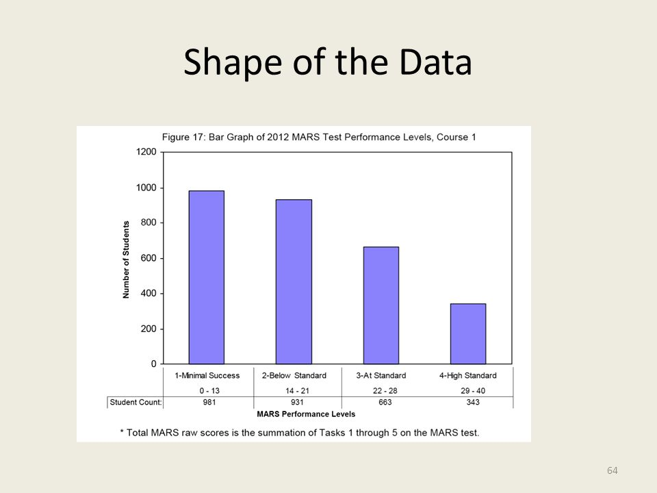 Shape of the Data 64