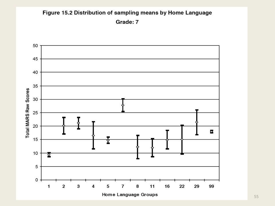 Administrative Tools Comparison of Grade Level Graphs for Ethnicity, Home Language, Parent Education, Gender, Language Fluency Description of test by standards, graphs by tasks 56