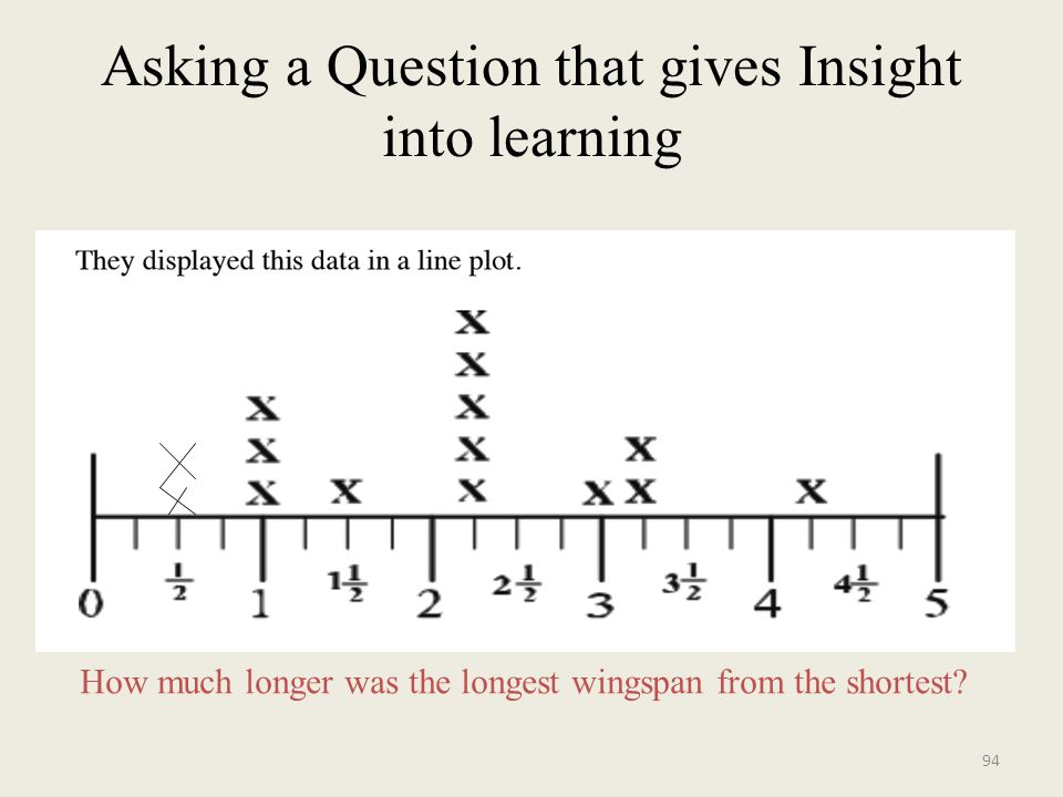 Asking a Question that gives Insight into learning How much longer was the longest wingspan from the shortest.