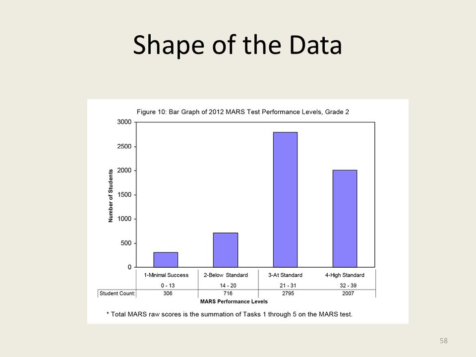 Shape of the Data 58