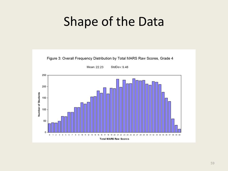 Shape of the Data 59