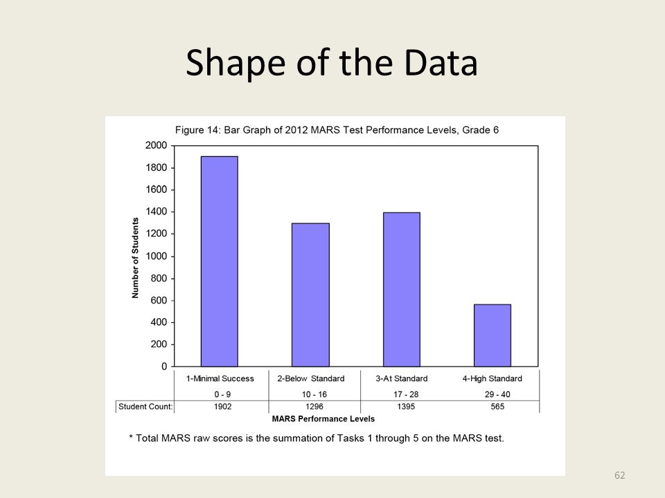 Shape of the Data 63