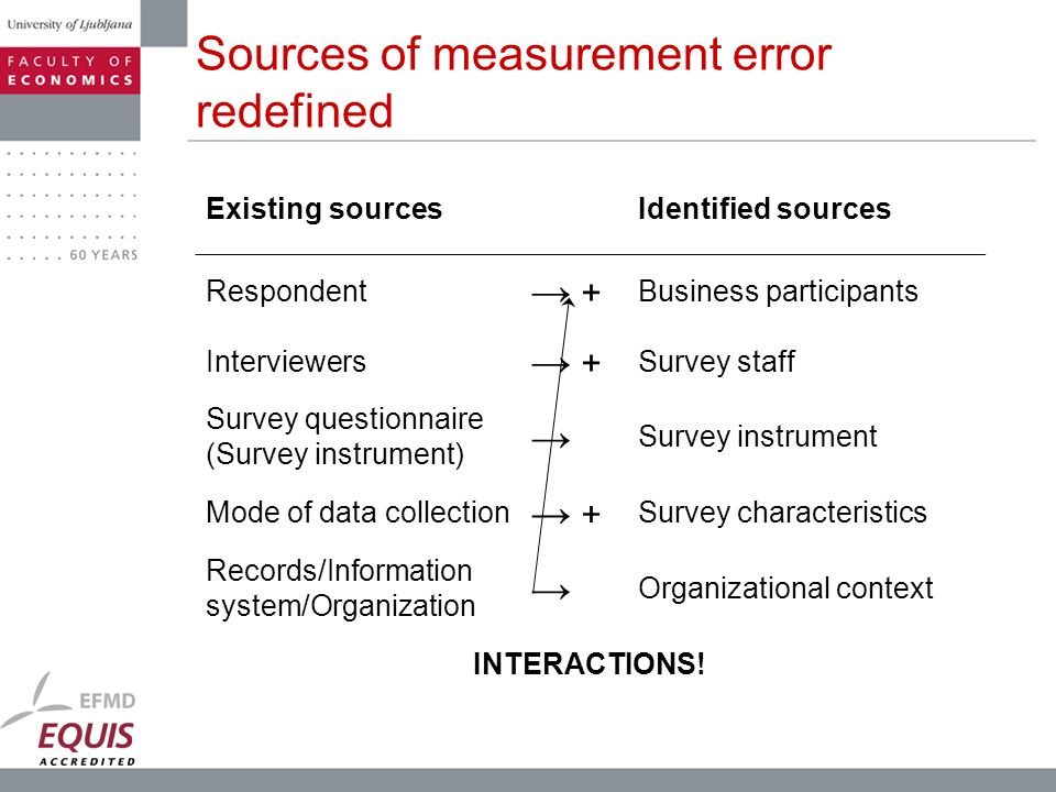 Sources of measurement error redefined Existing sourcesIdentified sources Respondent + Business participants Interviewers + Survey staff Survey questi
