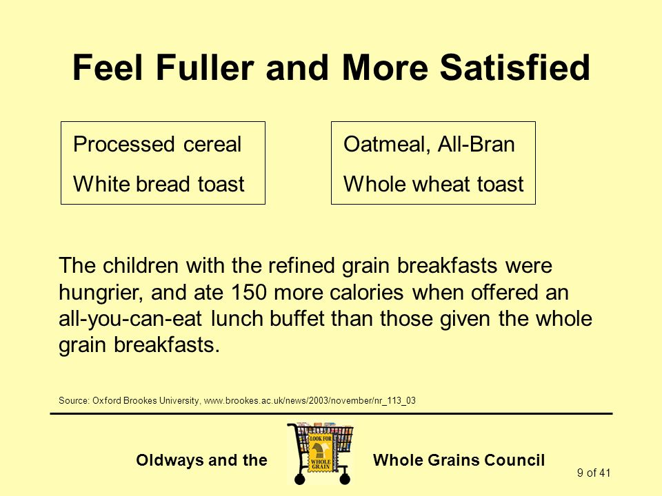 Oldways and the Whole Grains Council 9 of 41 Feel Fuller and More Satisfied The children with the refined grain breakfasts were hungrier, and ate 150 more calories when offered an all-you-can-eat lunch buffet than those given the whole grain breakfasts.