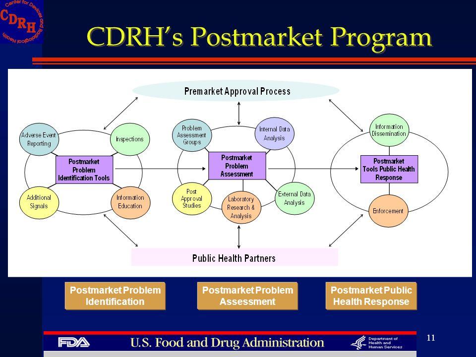 11 CDRHs Postmarket Program Postmarket Problem Identification Postmarket Public Health Response Postmarket Problem Assessment