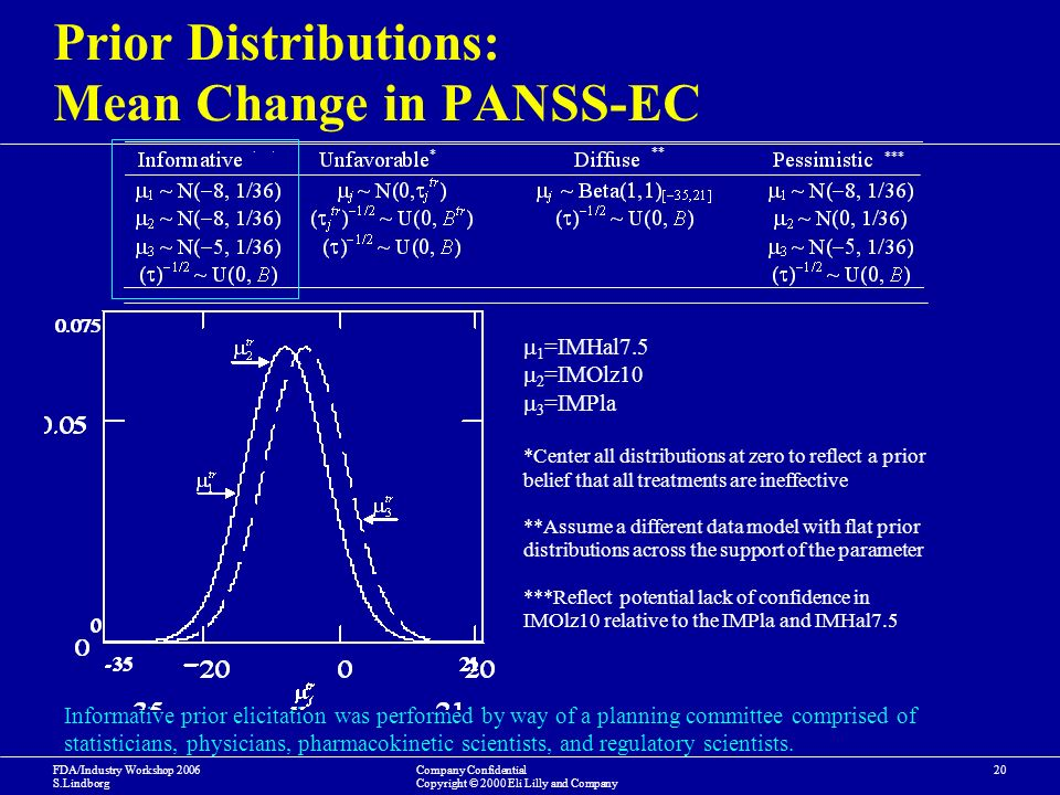 FDA/Industry Workshop 2006 S.Lindborg Company Confidential Copyright © 2000 Eli Lilly and Company 20 Prior Distributions: Mean Change in PANSS-EC 1 =IMHal7.5 2 =IMOlz10 3 =IMPla *Center all distributions at zero to reflect a prior belief that all treatments are ineffective **Assume a different data model with flat prior distributions across the support of the parameter ***Reflect potential lack of confidence in IMOlz10 relative to the IMPla and IMHal7.5 * ** *** Informative prior elicitation was performed by way of a planning committee comprised of statisticians, physicians, pharmacokinetic scientists, and regulatory scientists.