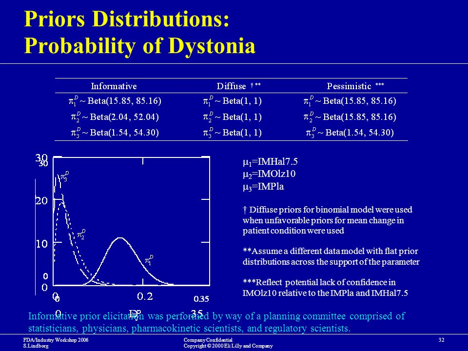 FDA/Industry Workshop 2006 S.Lindborg Company Confidential Copyright © 2000 Eli Lilly and Company 32 Priors Distributions: Probability of Dystonia ***** 1 =IMHal7.5 2 =IMOlz10 3 =IMPla Diffuse priors for binomial model were used when unfavorable priors for mean change in patient condition were used **Assume a different data model with flat prior distributions across the support of the parameter ***Reflect potential lack of confidence in IMOlz10 relative to the IMPla and IMHal7.5 Informative prior elicitation was performed by way of a planning committee comprised of statisticians, physicians, pharmacokinetic scientists, and regulatory scientists.