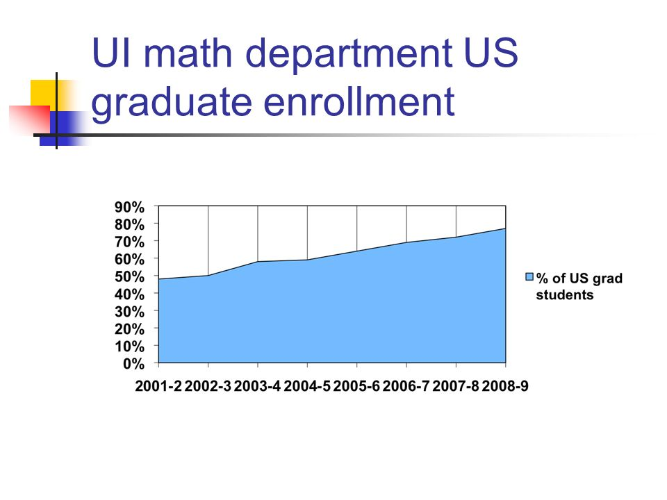 UI math department US graduate enrollment